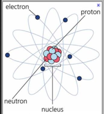 atom electron proton