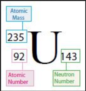 uranium 235 999999999